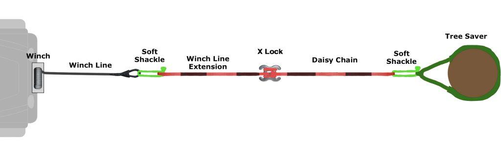 Single Line Pull